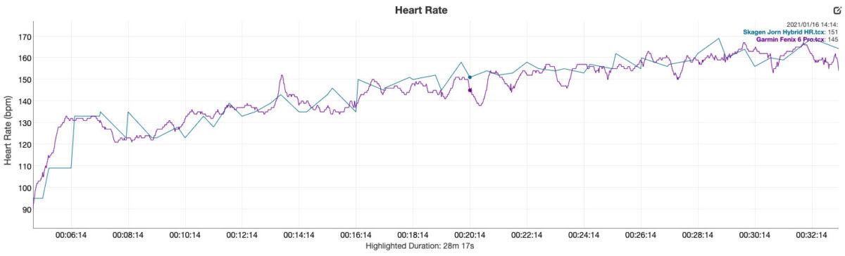 skagen jorn hybrid hr revisión frecuencia cardíaca vs garmin