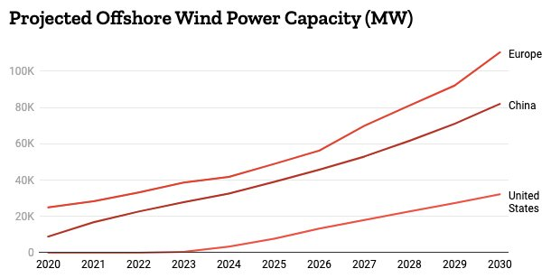 Proyección de la capacidad de energía eólica marina