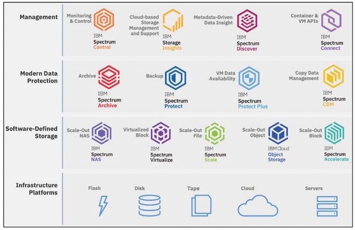Una breve descripción general de las familias Spectrum de IBM.