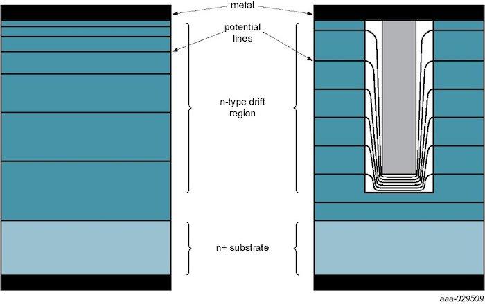 Diodos Schottky planares (izquierda) vs trinchera (derecha).