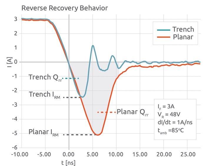 Comportamiento de recuperación inversa de diodos de zanja frente a diodos Schottky planos.