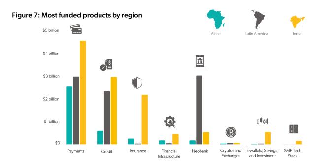 las categorías de fintech más financiadas mercado emergente
